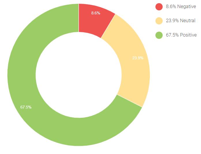 video survey sentiment