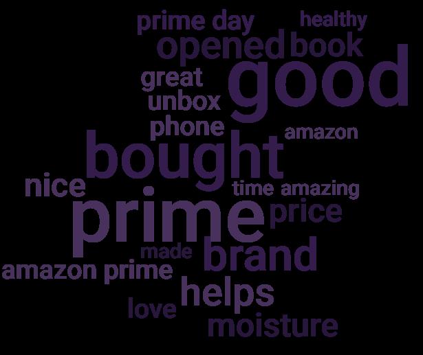 amazon prime day wordcloud
